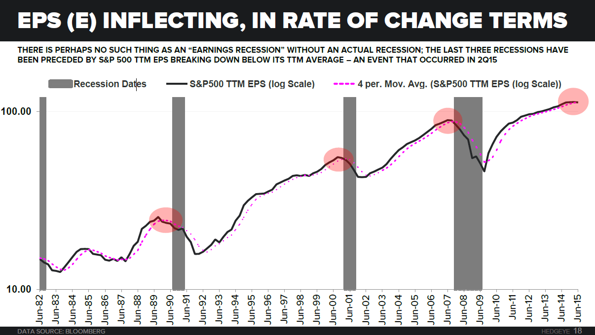 BREAKING: Earnings Season Still A Hot Mess - 10 22 2015 EARNINGS REC