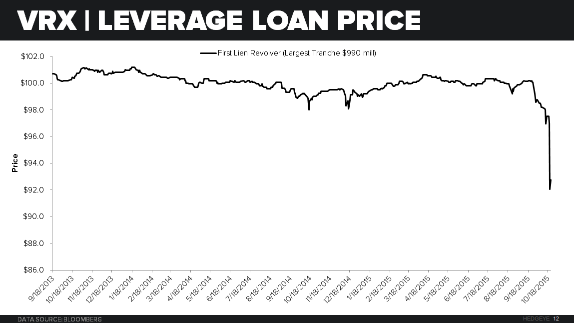 VRX | HARD TO SEE A WAY OUT FROM HERE - VRX LEV LOAN