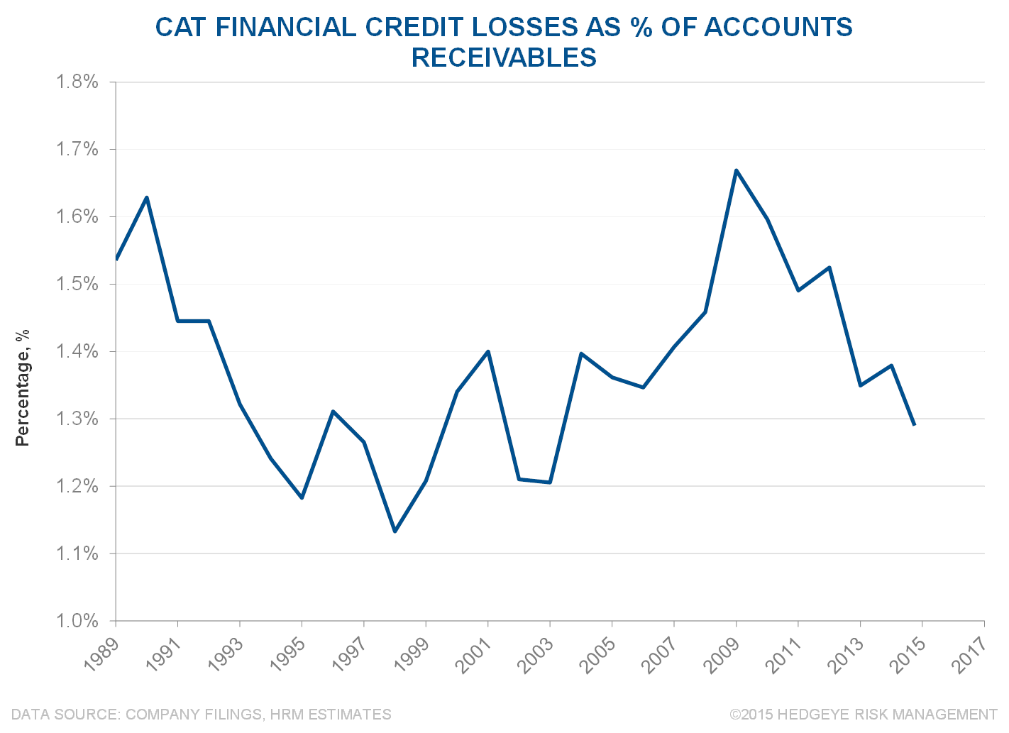 CAT | Official Denial & Pending Overshoot - CAT 2 10 22 15