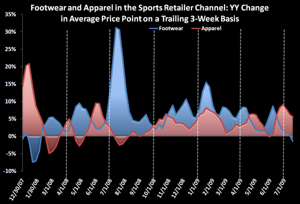 Athletic Footwear Remains Week (again) - Footwear APparel ASP