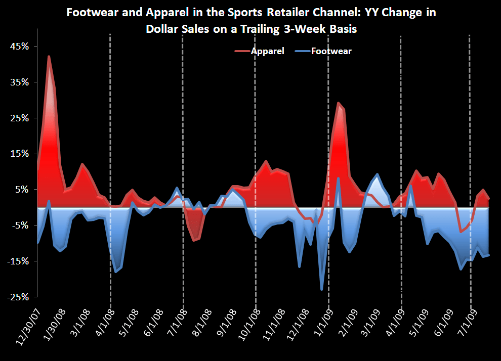 Athletic Footwear Remains Week (again) - Footwear and Apparel in Sports Retailers
