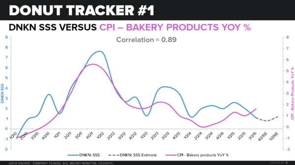 DNKN | THE DONUT TRACKER - CHART 3