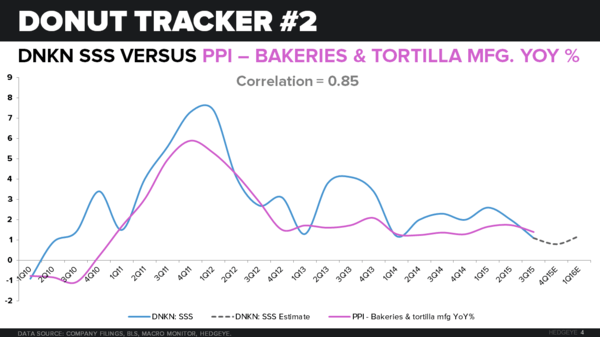 DNKN | THE DONUT TRACKER - CHART 4