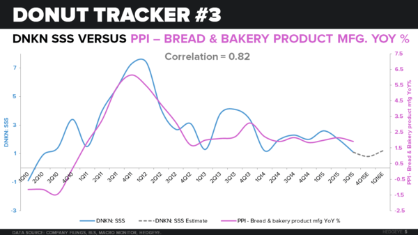 DNKN | THE DONUT TRACKER - CHART 5