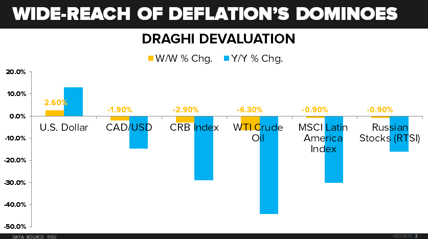 CHART OF THE DAY: 6 Market Consequences of #Draghi's Devaluation  - 10.26.15 EL chart
