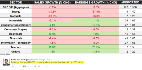 Earnings Season Update: Recession On Tap? - earnings season