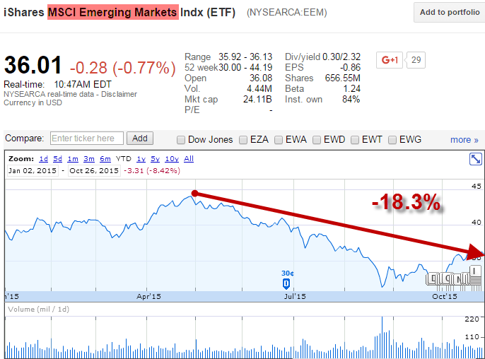 Emerging Markets? #Crashing - EM index