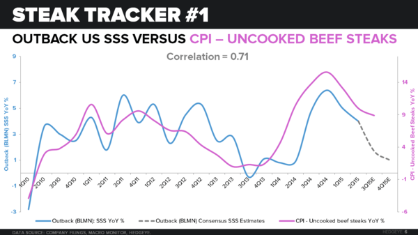 BLMN | HOW BAD IS BAD? ASK THE STEAK TRACKER - CHART 6