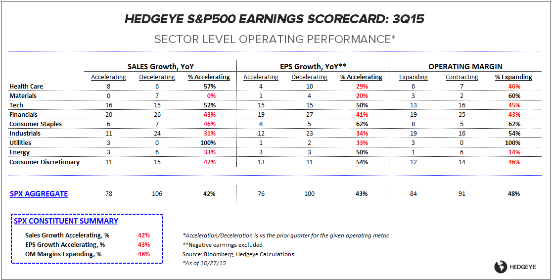 CHART OF THE DAY: 3Q15 Earnings Scorecard --> Dismal - EL 10 27