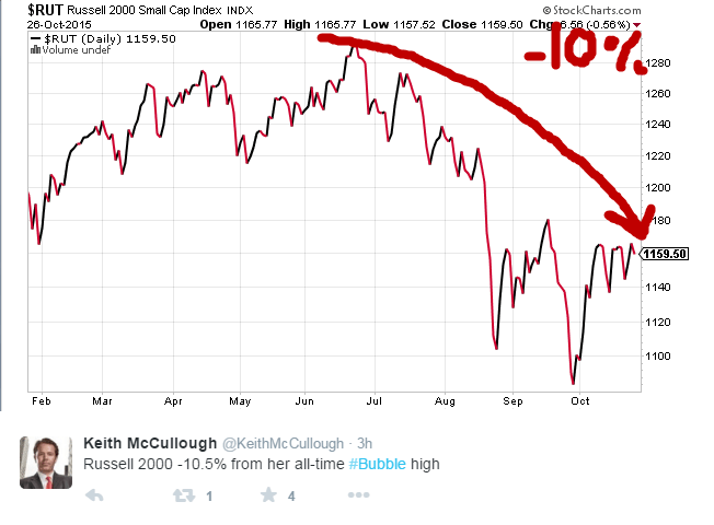 Note to the Bullish Cabal: Small Caps Are In Correction Territory | $IWM - 10 27 2015 russell
