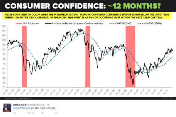U.S. Economic Data Flashes Trouble Ahead - 10 27 2015 consumer confidence