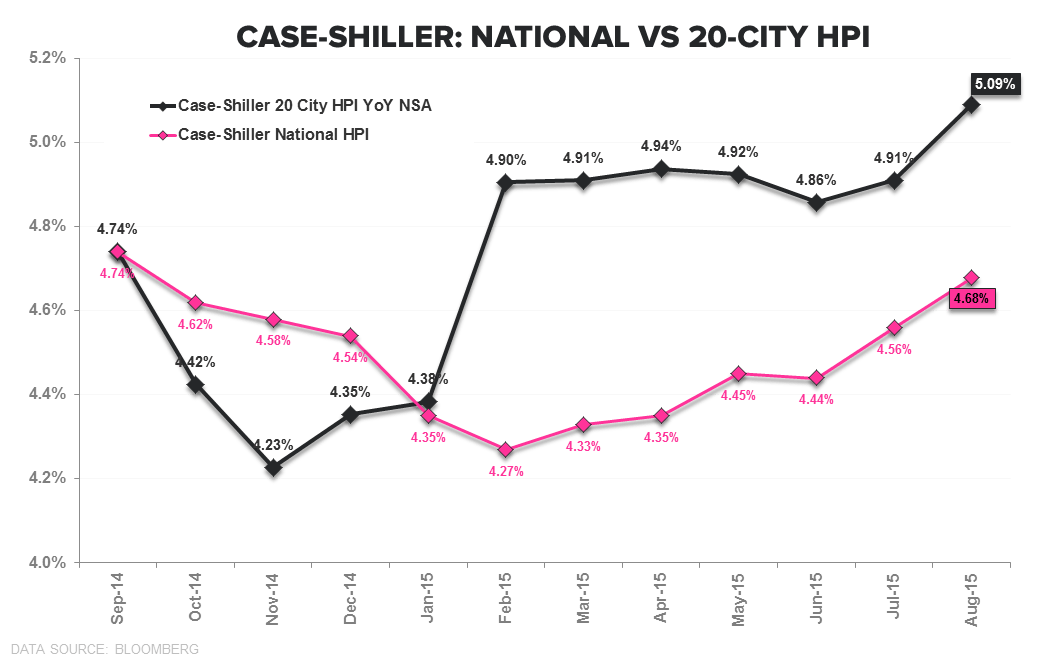 Case-Shiller HPI | Acceleration Confirmation & Millennial Bunker Emergence - CS 20 City vs National HPI TTM
