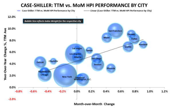 Case-Shiller HPI | Acceleration Confirmation & Millennial Bunker Emergence - CS YoY vs MoM Scatter
