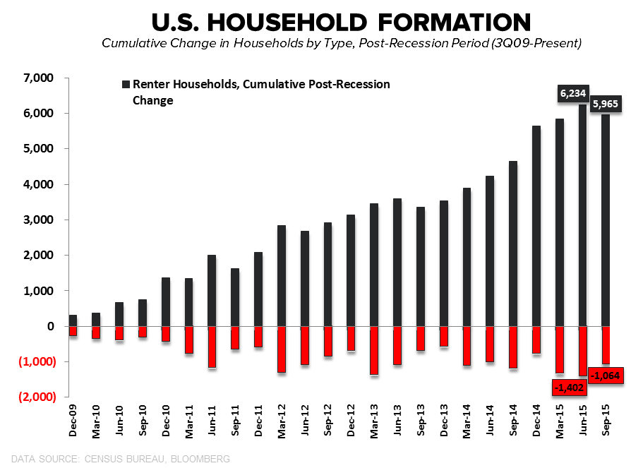 Case-Shiller HPI | Acceleration Confirmation & Millennial Bunker Emergence - HH Formation by Type Cumulative