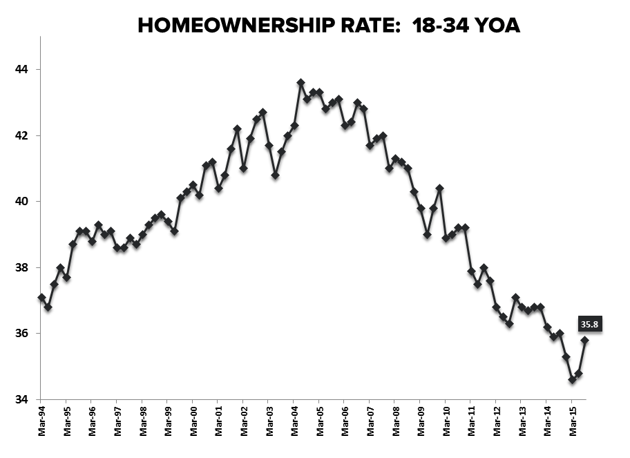Case-Shiller HPI | Acceleration Confirmation & Millennial Bunker Emergence - Homeownership Rate 18 34YOA