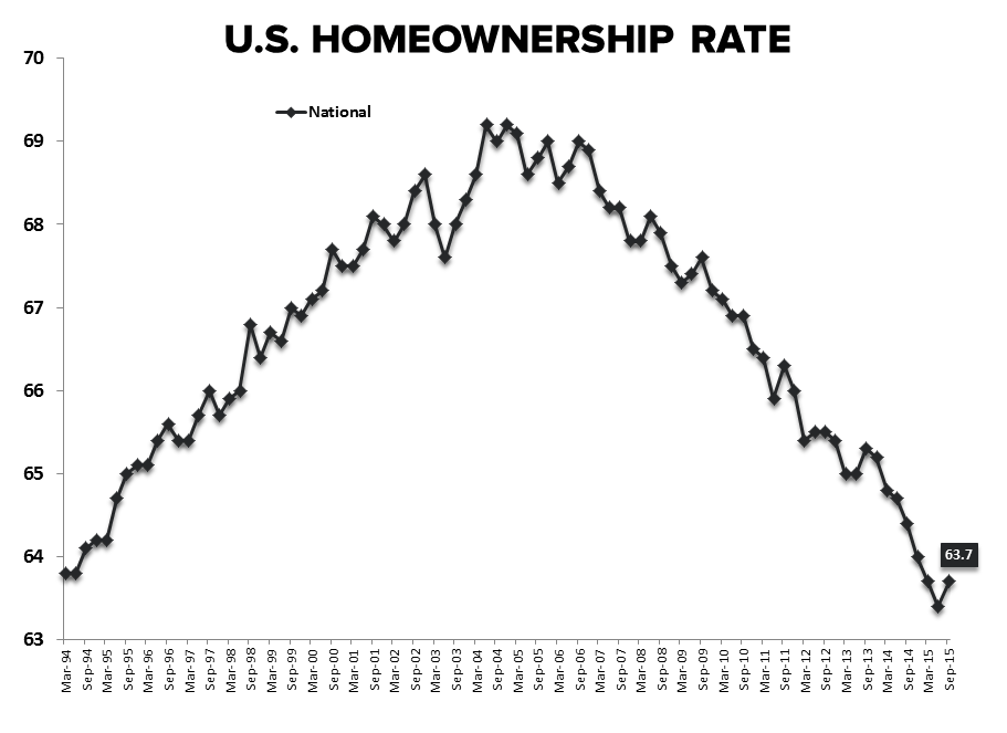 Case-Shiller HPI | Acceleration Confirmation & Millennial Bunker Emergence - Homeownership Rate National