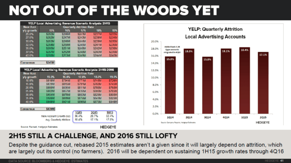 YELP | Thoughts into the Print (3Q15) - YELP   Scenario Slide