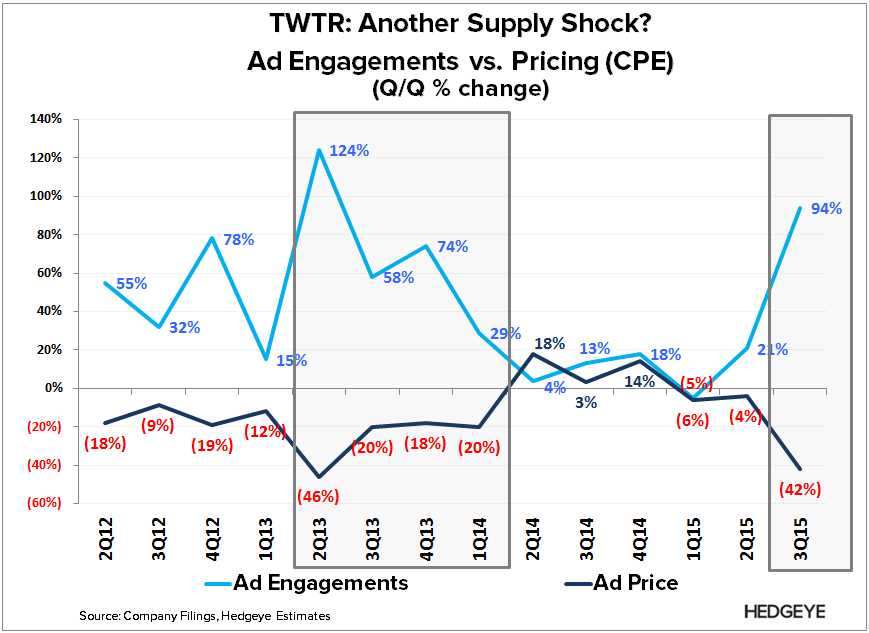 TWTR | Auto-Play Action (3Q15) - TWTR   Ad eng vs. Price q q 3Q15