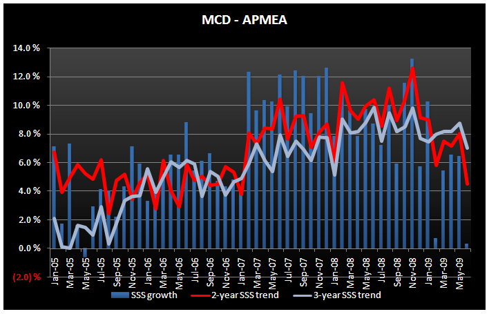 MCD - A Case of Bad Timing - MCD APMEA June SSS