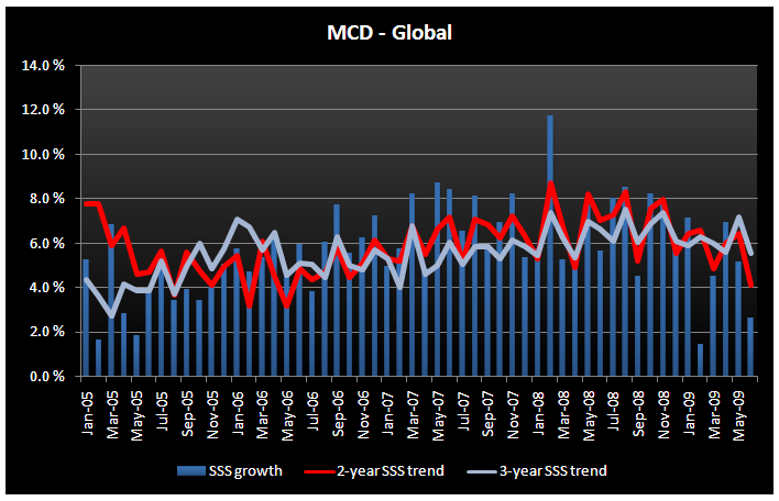 MCD - A Case of Bad Timing - MCD Global June SSS