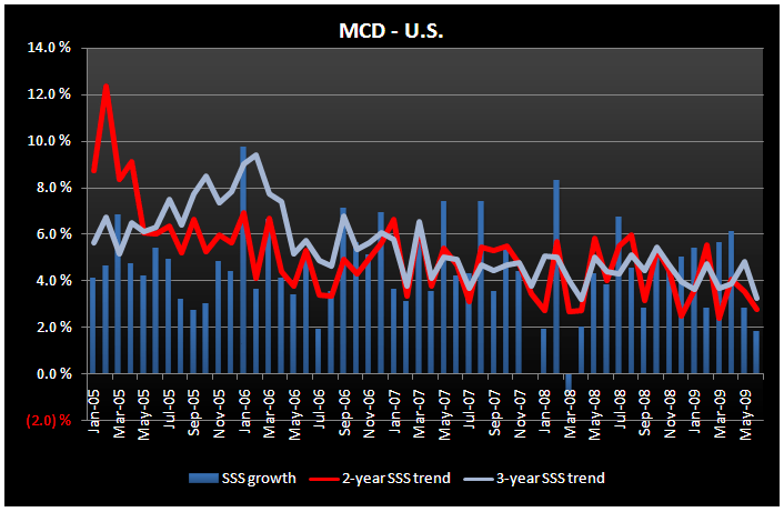 MCD - A Case of Bad Timing - MCD June US SSS