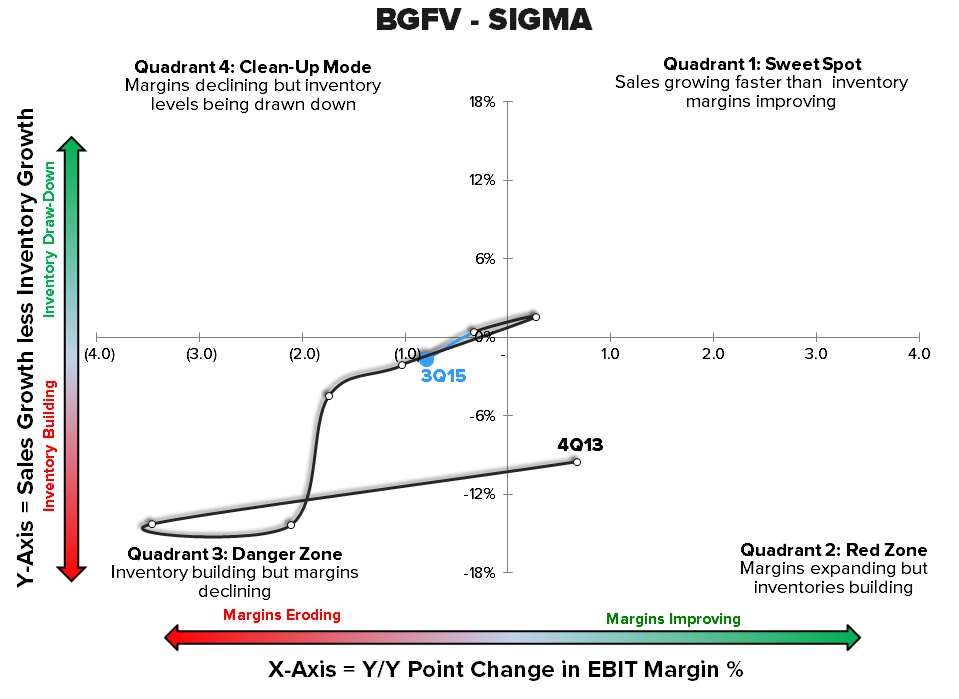 Retail Callouts (10/28): KSS Greatness Agenda Part 2, Tory Burch, BGFV - 10 28 2015 chart2
