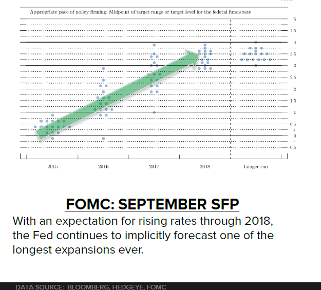Don't Believe the Fed's 'Serial Over-Optimism'  - 10 28 2015 Fed dot plot