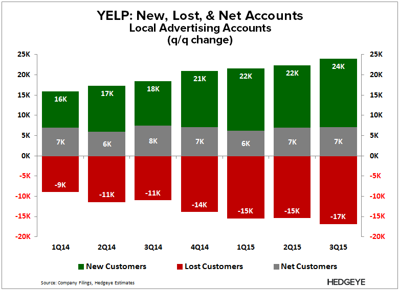 YELP | We All Must be Really Dumb (3Q15) - YELP   LAA New Net Lost 3Q15