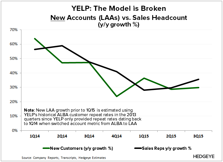 YELP | We All Must be Really Dumb (3Q15) - YELP   LAA New vs. Sales 3Q15