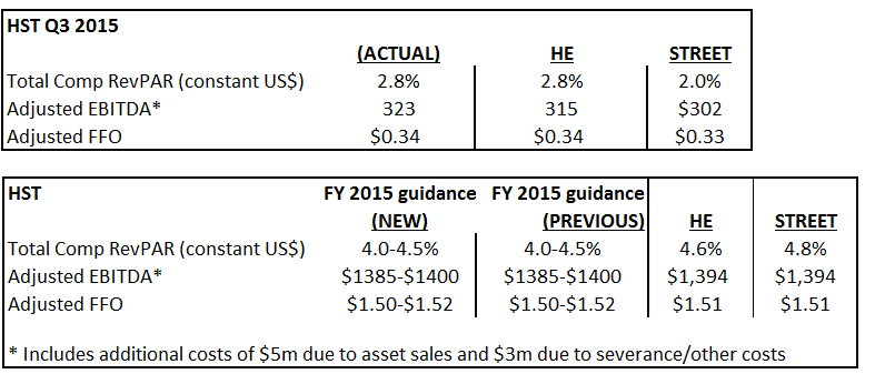 HST 3Q 2015 CONFERENCE CALL NOTES  - HST 3Q