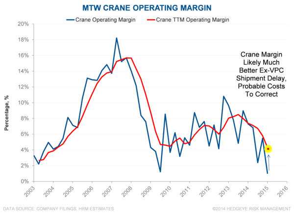 MTW | Operational Focus - MTW 2 10 29 15