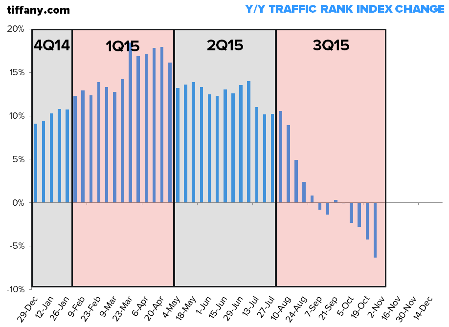 Investing Ideas Newsletter - 10 30 2015 TIF traffic