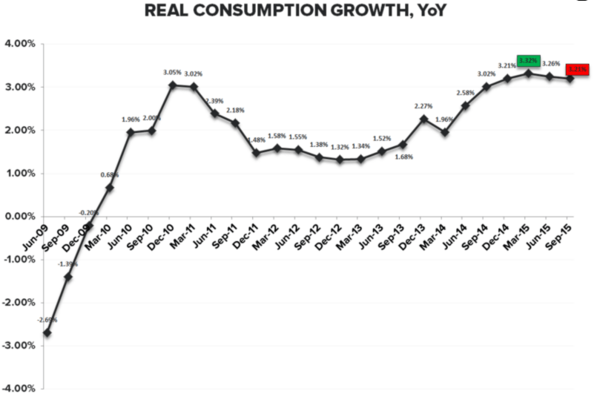 Investing Ideas Newsletter - 10.30.15 Consumption Growth