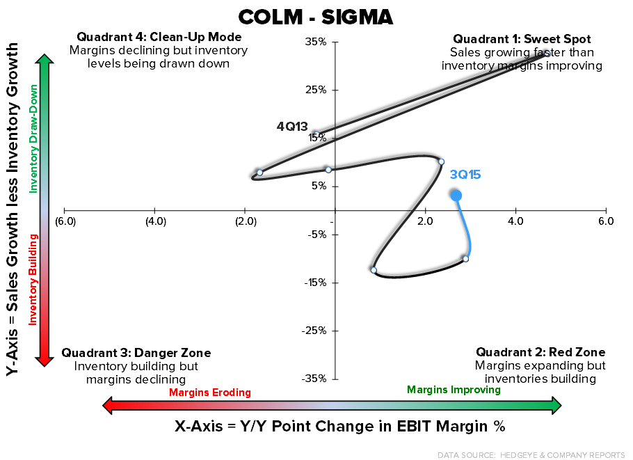 Retail Callouts (10/30): COLM - Too Soon to Short, TGT, WMT, KSS - 10 30 15 Chart1