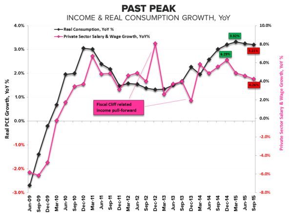 The Final Countdown | Income Growth =  Past Peak - Income   Consumption Growth
