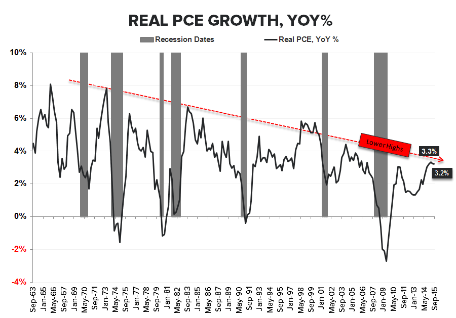 The Final Countdown | Income Growth =  Past Peak - PCE Growth