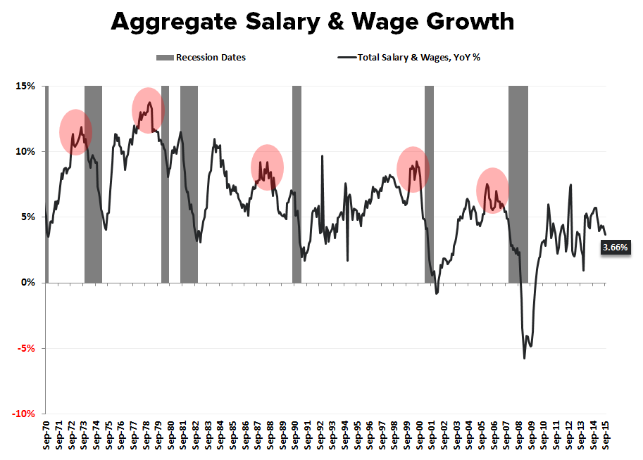 The Final Countdown | Income Growth =  Past Peak - Salary   Wage Grwoth LT