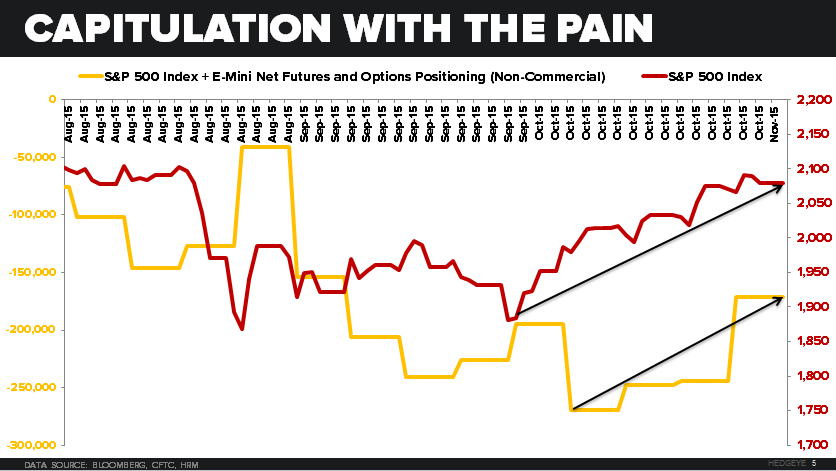 CHART OF THE DAY: Capitulation With The Pain | $SPY - 11.02.15 EL chart