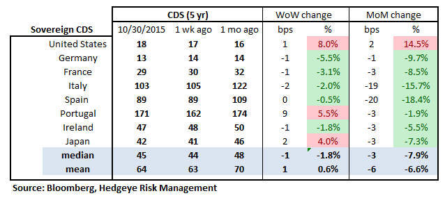 MONDAY MORNING RISK MONITOR | EASY MONEY VS SLOWING GROWTH - RM18