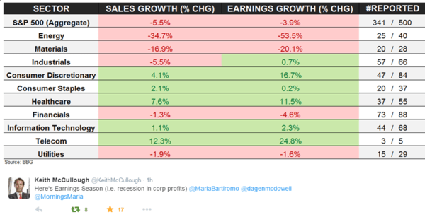 Earnings Scorecard: Not Good - 11 2 2015 EPS scorecard