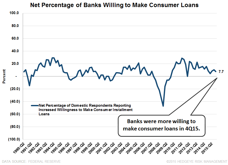 4Q15 SENIOR LOAN OFFICER SURVEY | SIGNS OF A SLOWDOWN - SLOOS11