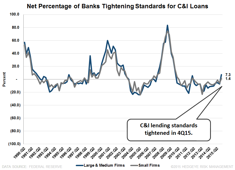 4Q15 SENIOR LOAN OFFICER SURVEY | SIGNS OF A SLOWDOWN - SLOOS2