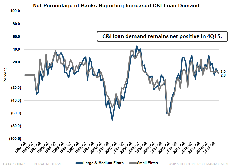 4Q15 SENIOR LOAN OFFICER SURVEY | SIGNS OF A SLOWDOWN - SLOOS3