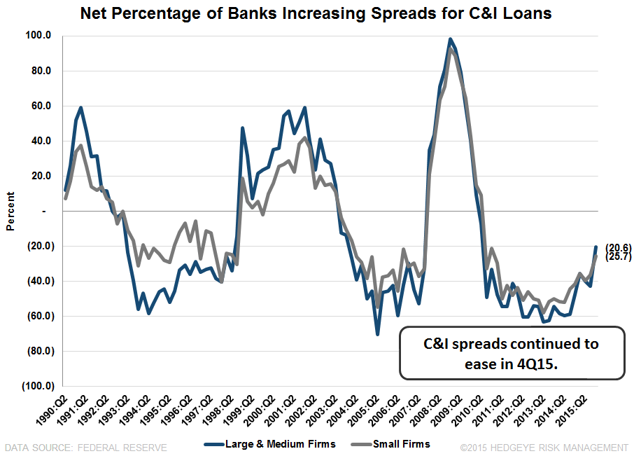 4Q15 SENIOR LOAN OFFICER SURVEY | SIGNS OF A SLOWDOWN - SLOOS4