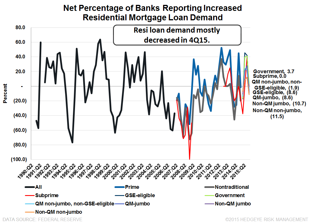 4Q15 SENIOR LOAN OFFICER SURVEY | SIGNS OF A SLOWDOWN - SLOOS8
