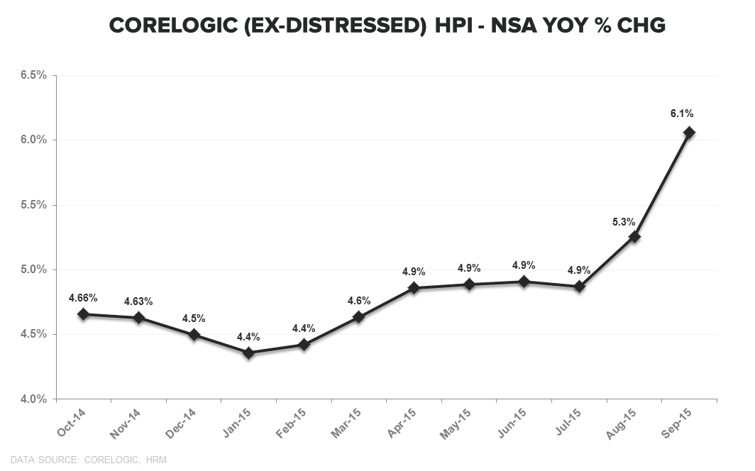 CoreLogic HPI | Serial Overestimation - HPI YoY   Ex Distressed TTM