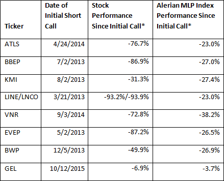 A Cautionary Tale: Energy Analyst Kevin Kaiser's MLP Warning and 8 Short Calls - 11 3 2015 kaiser MLPs