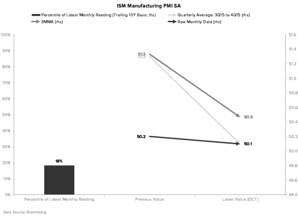 Macro Playbook Update: Don't Mind the Data - ISM MANUFACTURING PMI