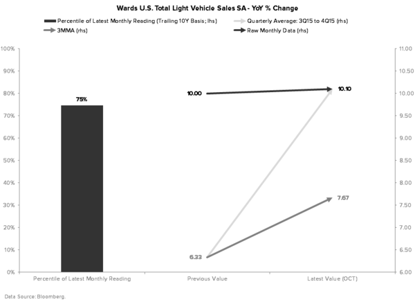 Macro Playbook Update: Don't Mind the Data - LIGHT VEHICLE SALES