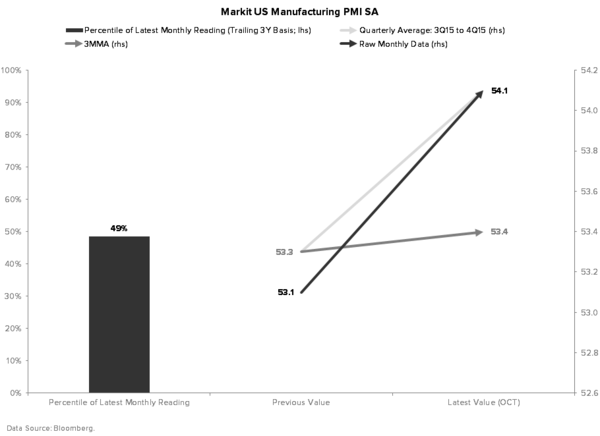Macro Playbook Update: Don't Mind the Data - MARKIT MANUFACTURING PMI